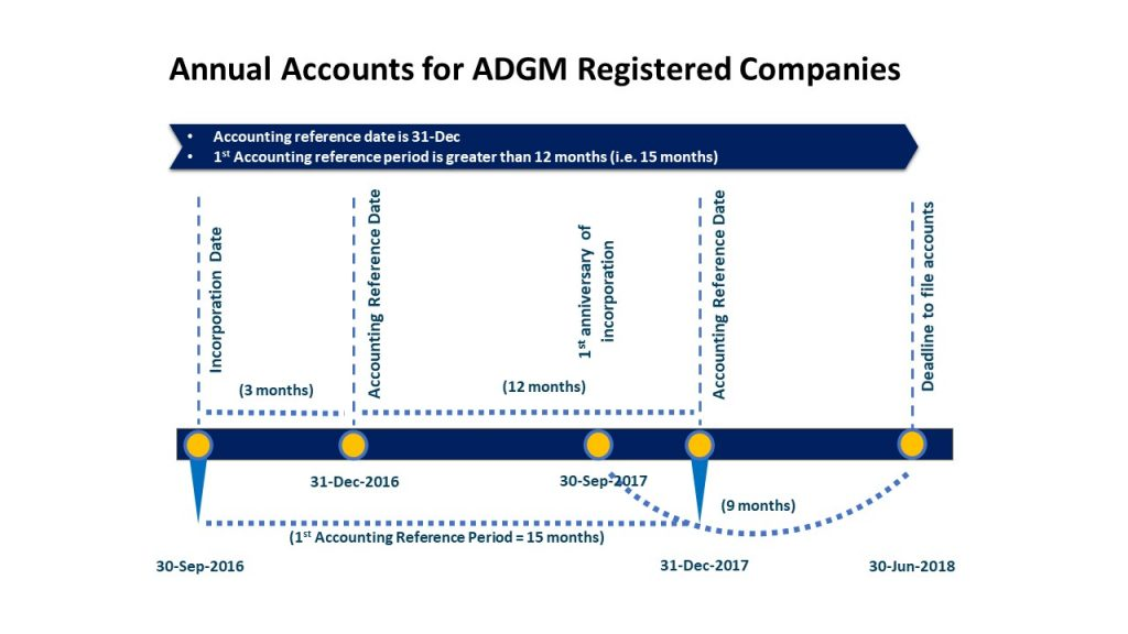 Annual Accounts for ADGM Registered Companies