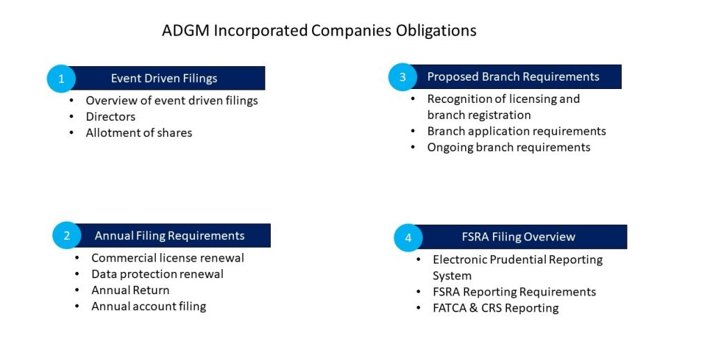 ADGM Incorporated Companies Obligations